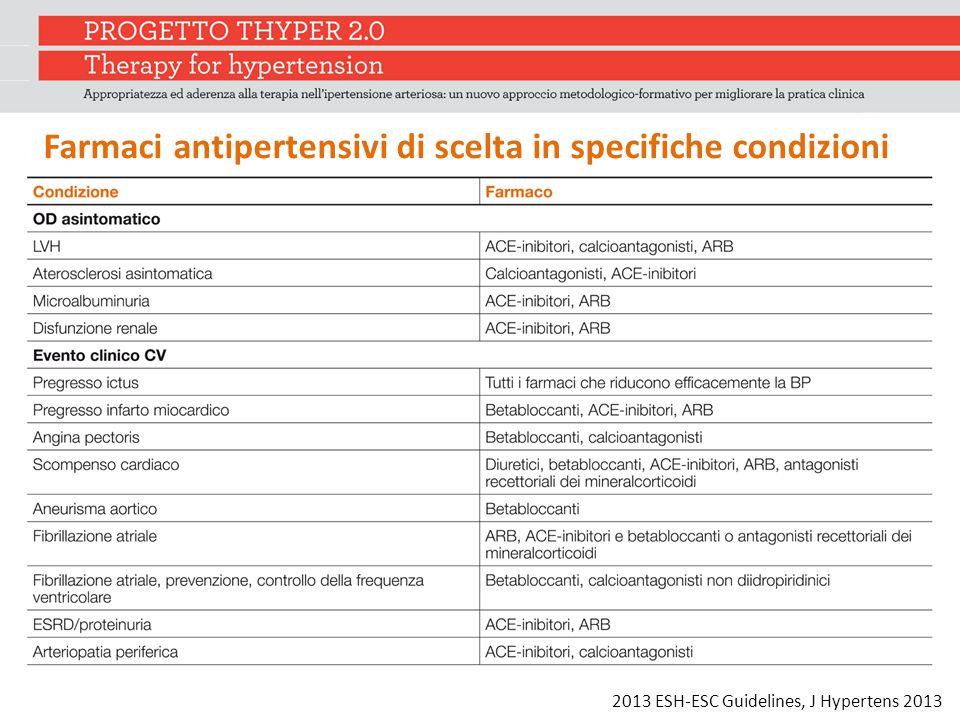 Farmaci antipertensivi di scelta in specifiche condizioni