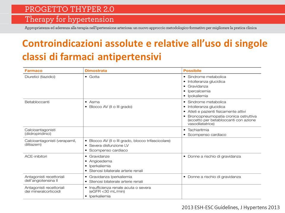Controindicazioni assolute e relative all'uso di singole classi di farmaci antipertensivi
