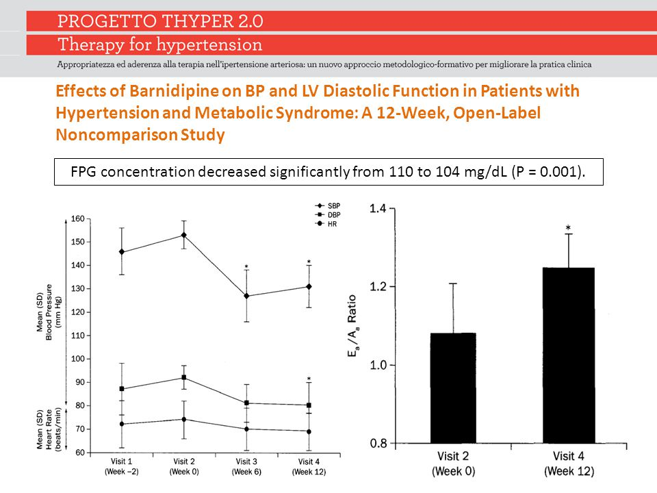Effects of Barnidipine on BP and LV Diastolic Function in Patients with Hypertension and Metabolic Syndrome: A 12-Week, Open-Label Noncomparison Study