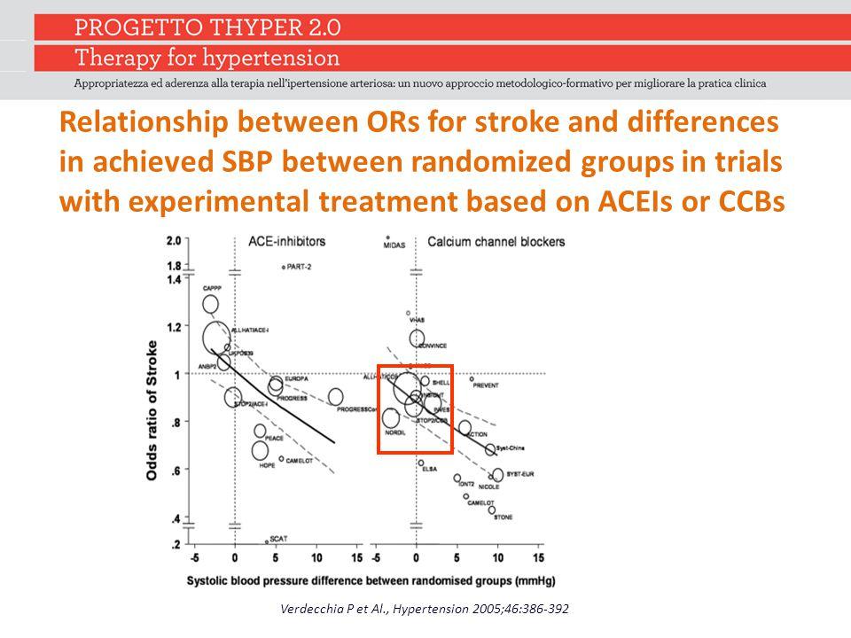 Verdecchia P et Al., Hypertension 2005;46:386-392