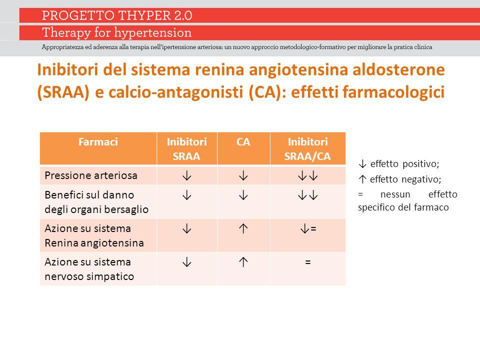Inibitori del sistema renina angiotensina aldosterone (SRAA) e calcio-antagonisti (CA): effetti farmacologici