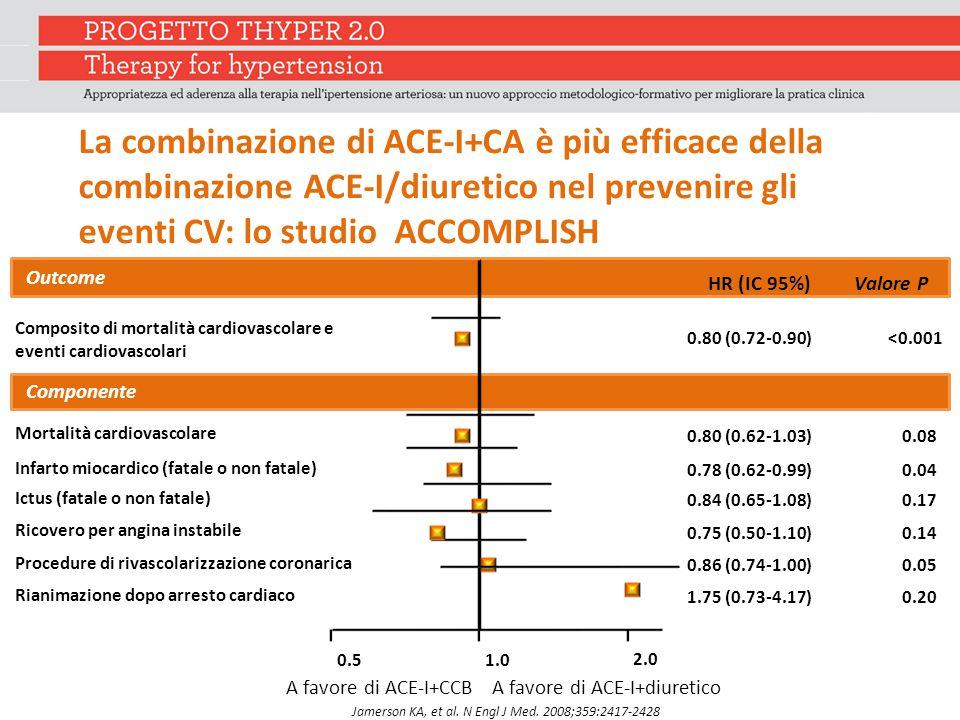 La combinazione di ACE-I+CA è più efficace della combinazione ACE-I/diuretico nel prevenire gli eventi CV: lo studio ACCOMPLISH
