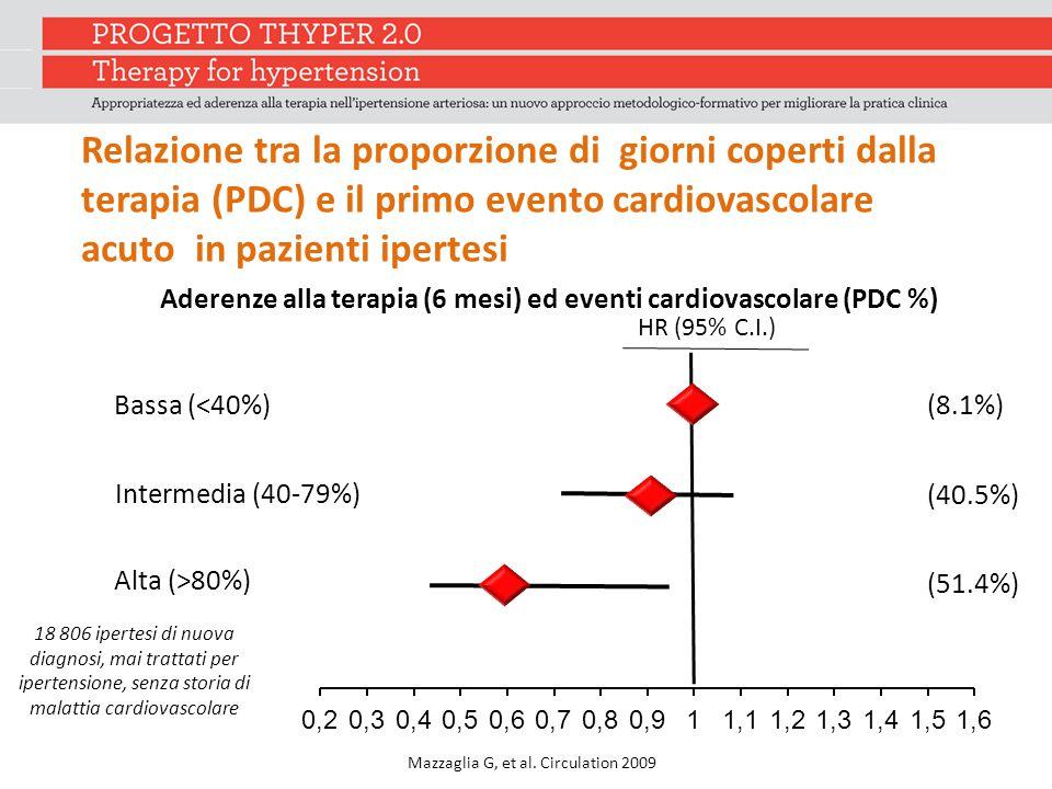 Aderenze alla terapia (6 mesi) ed eventi cardiovascolare (PDC %)