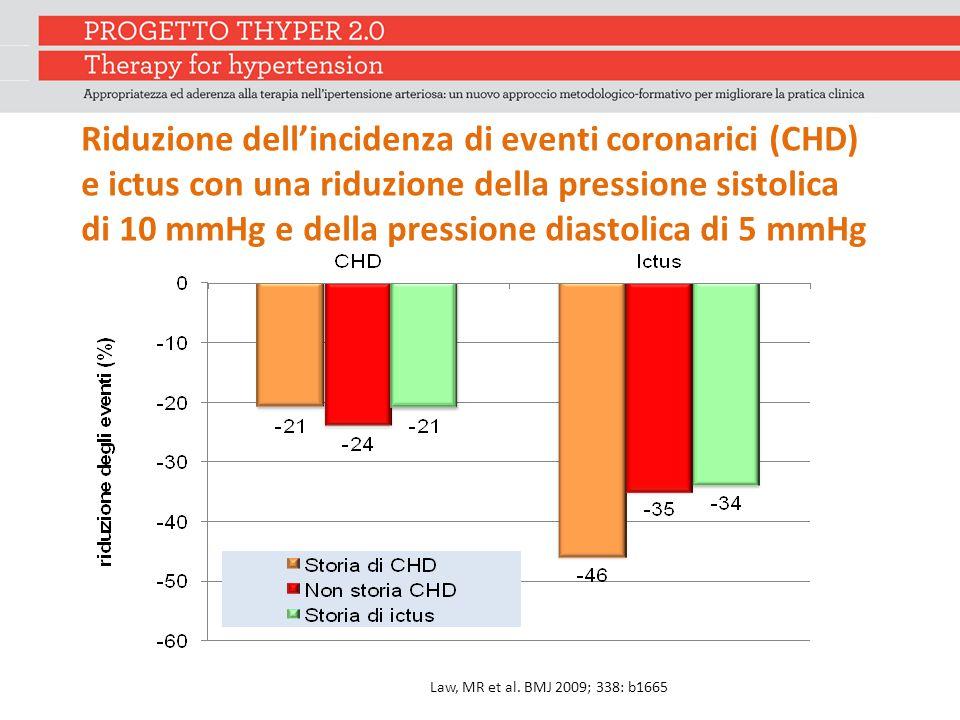 Riduzione dell'incidenza di eventi coronarici (CHD) e ictus con una riduzione della pressione sistolica di 10 mmHg e della pressione diastolica di 5 mmHg