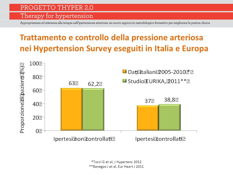 Trattamento e controllo della pressione arteriosa nei Hypertension Survey eseguiti in Italia e Europa