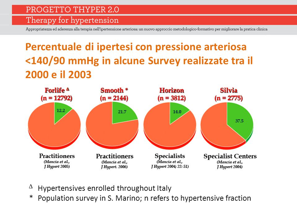Percentuale di ipertesi con pressione arteriosa <140/90 mmHg in alcune Survey realizzate tra il 2000 e il 2003