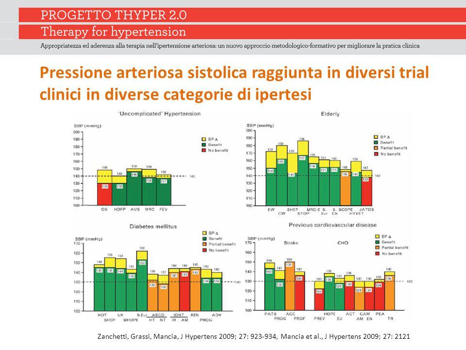 Pressione arteriosa sistolica raggiunta in diversi trial clinici in diverse categorie di ipertesi