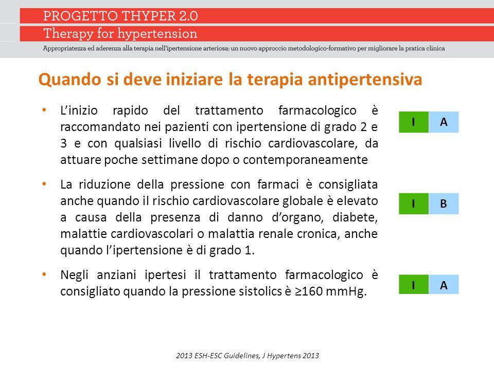 2013 ESH-ESC Guidelines, J Hypertens 2013