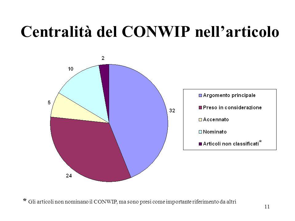 Centralità del CONWIP nell'articolo