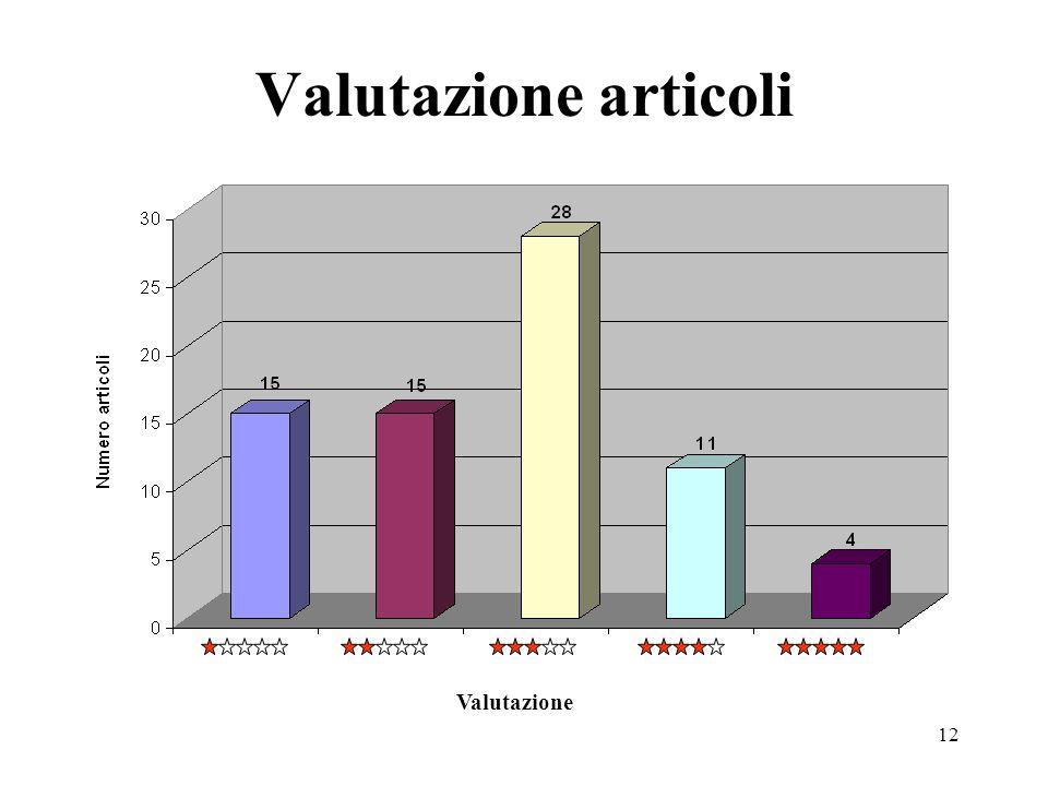 Valutazione articoli Valutazione