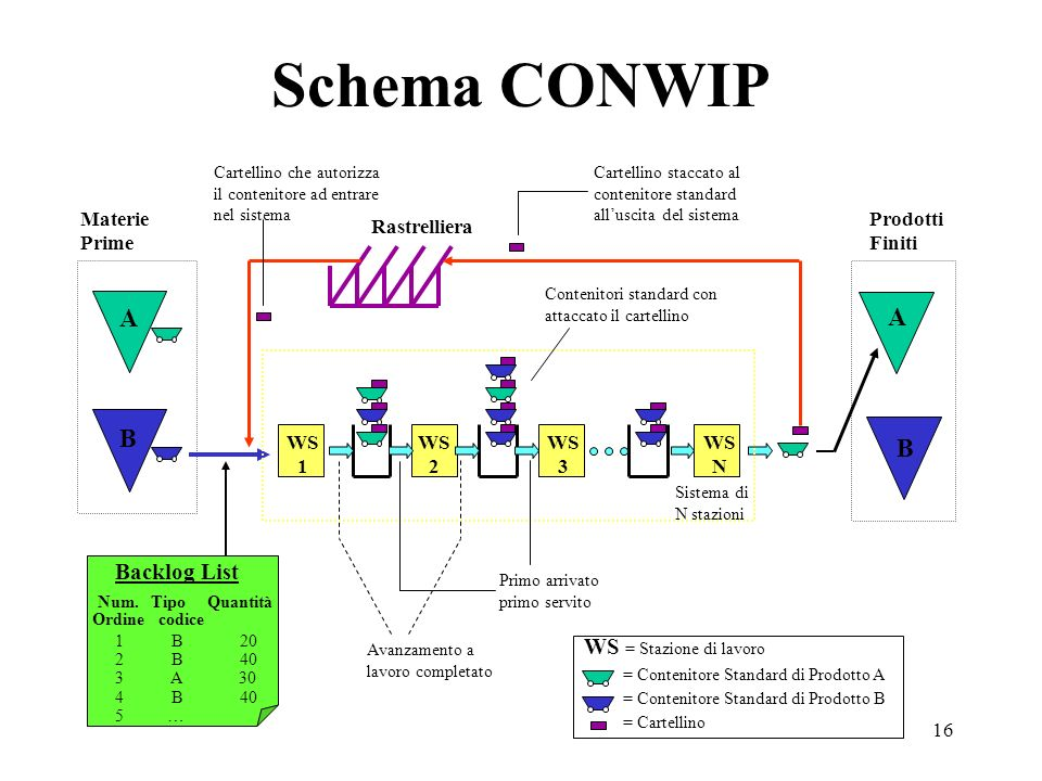 Schema CONWIP A A B B Backlog List WS = Stazione di lavoro