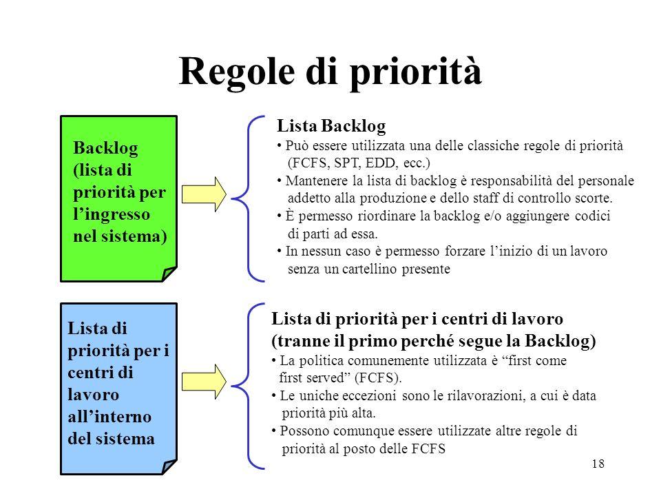 Regole di priorità Lista Backlog
