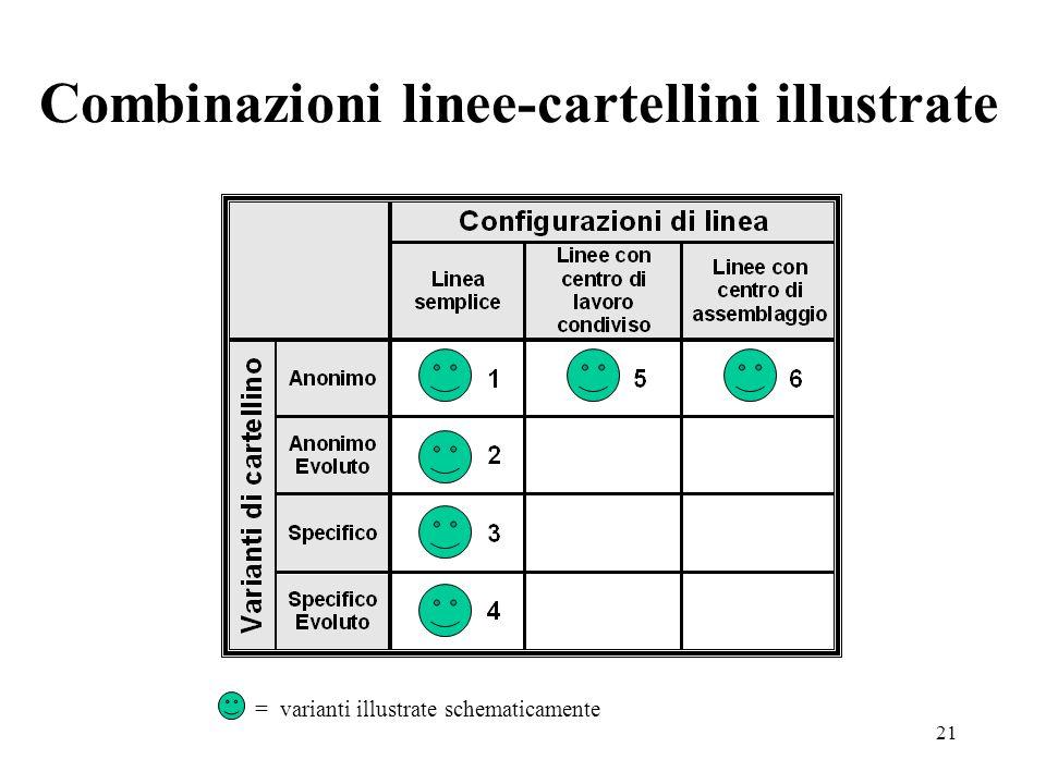 Combinazioni linee-cartellini illustrate