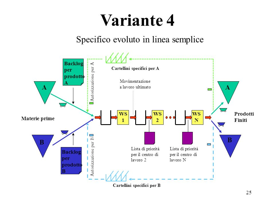 Specifico evoluto in linea semplice