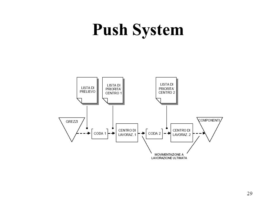 Push System