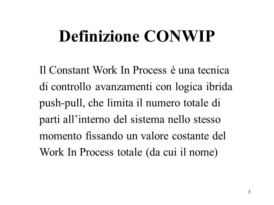 Definizione CONWIP
