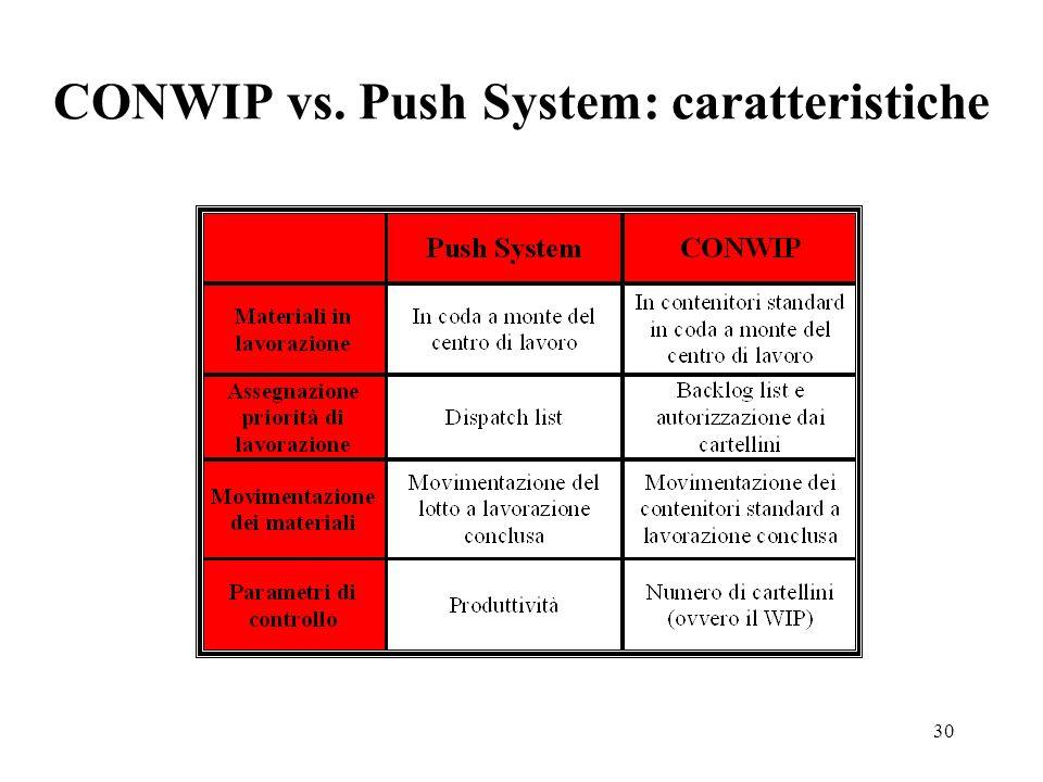 CONWIP vs. Push System: caratteristiche