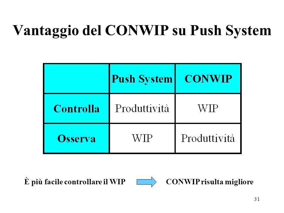 Vantaggio del CONWIP su Push System