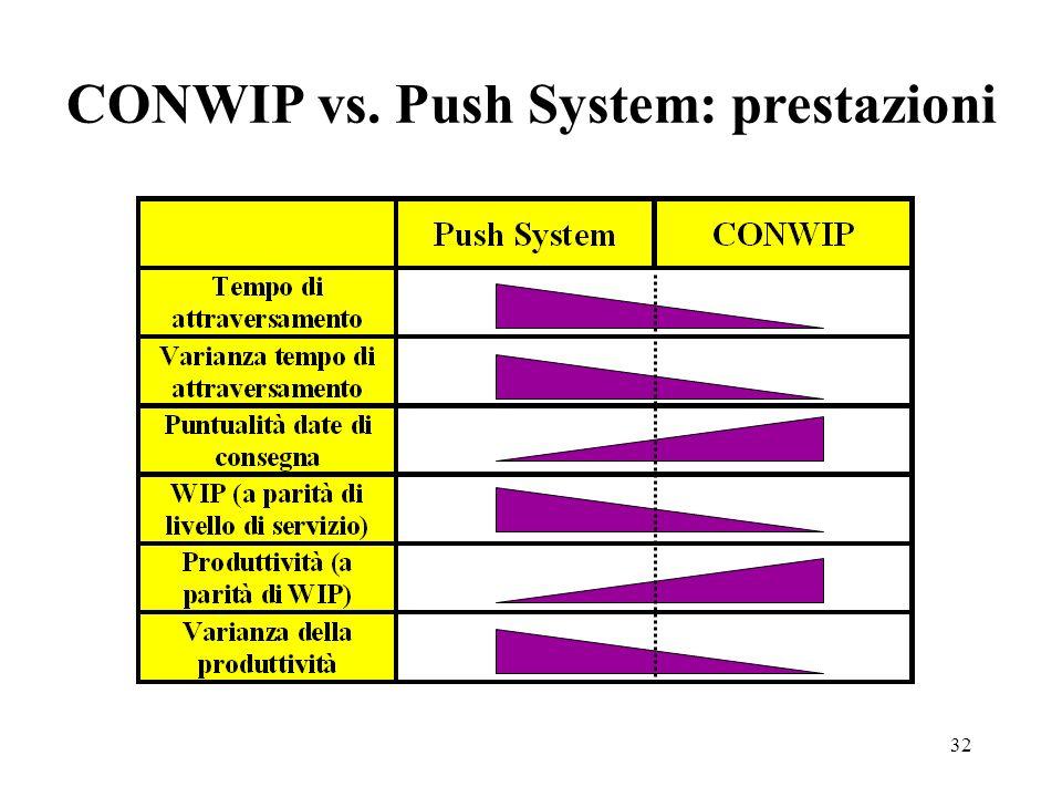 CONWIP vs. Push System: prestazioni