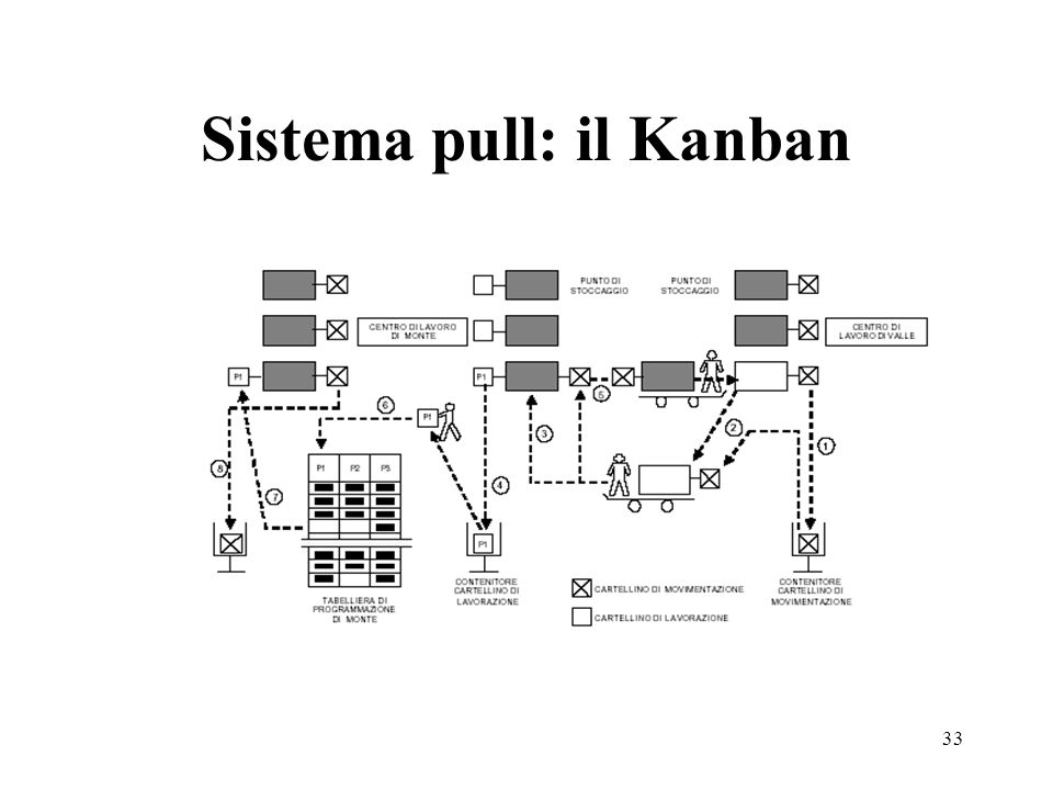 Sistema pull: il Kanban