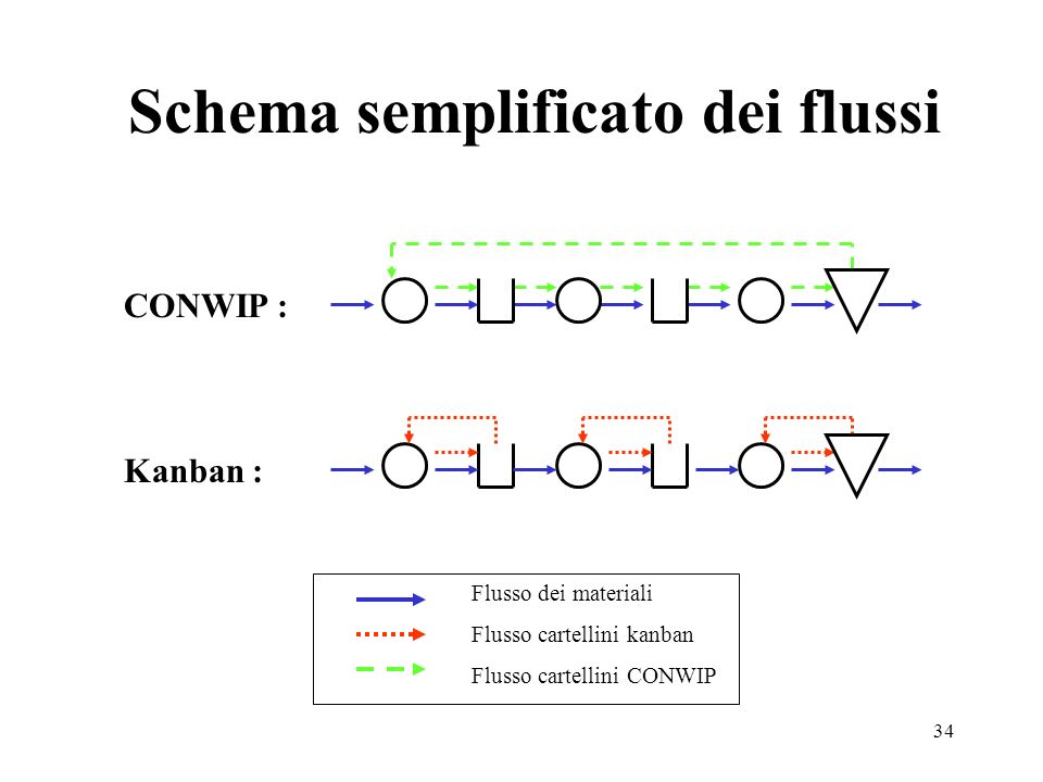 Schema semplificato dei flussi