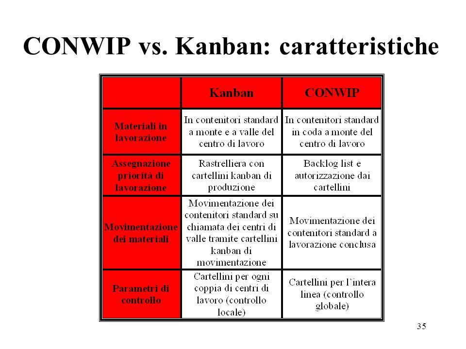 CONWIP vs. Kanban: caratteristiche