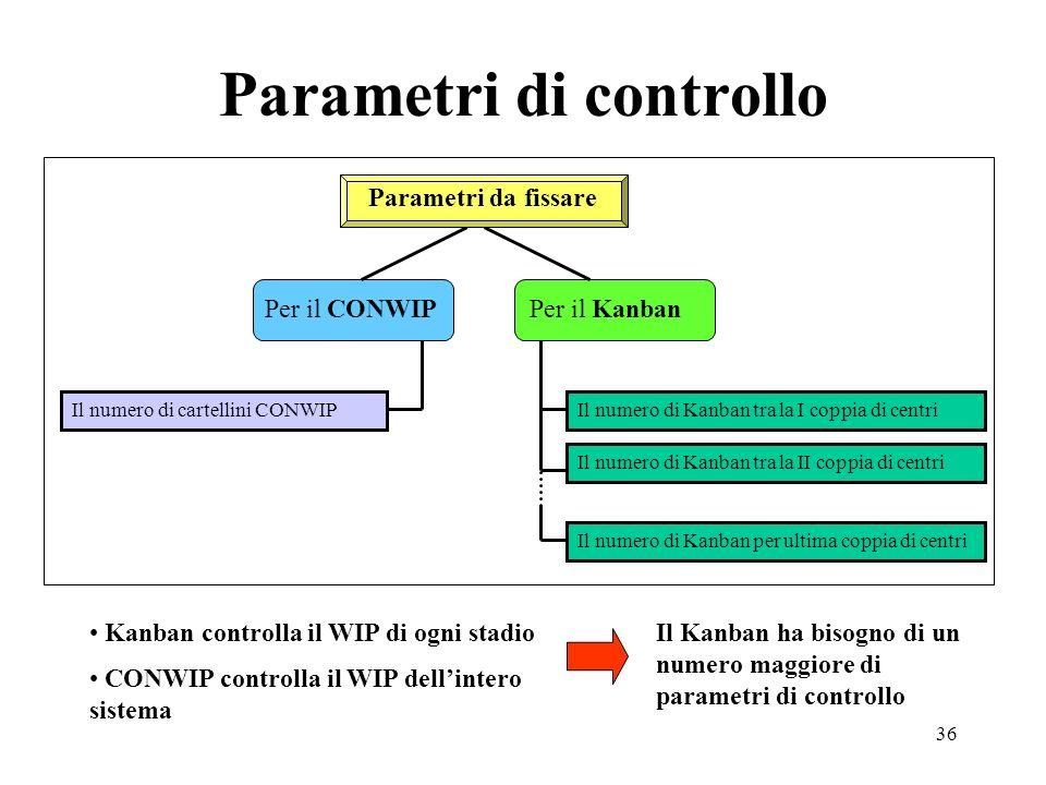 Parametri di controllo