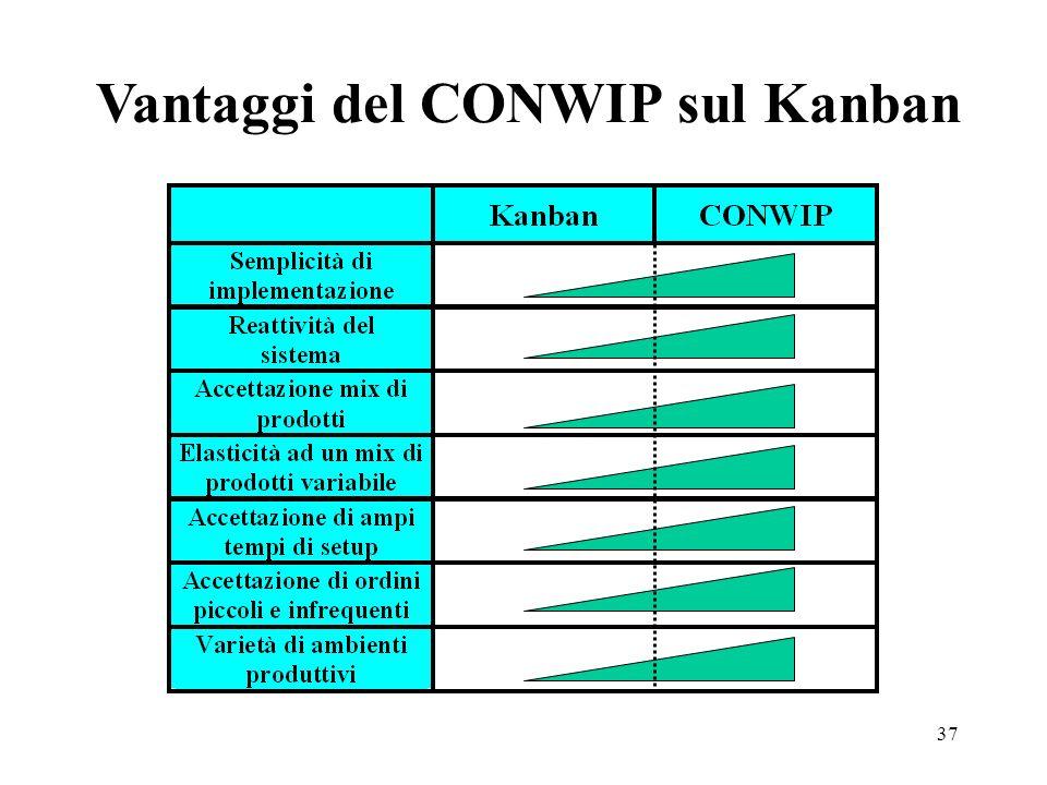 Vantaggi del CONWIP sul Kanban