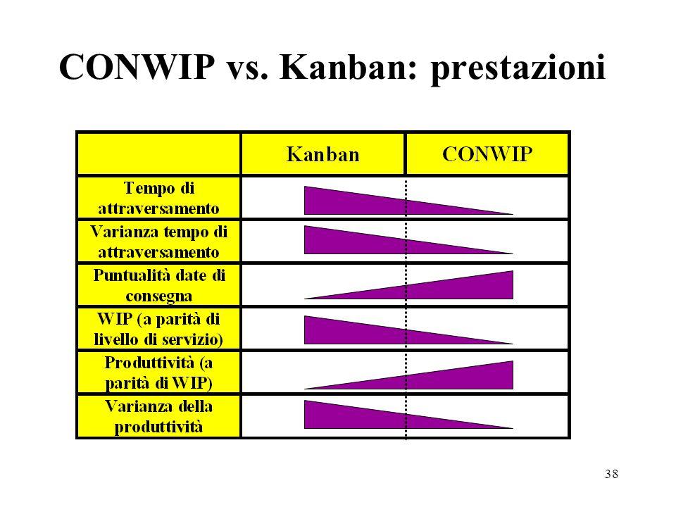 CONWIP vs. Kanban: prestazioni