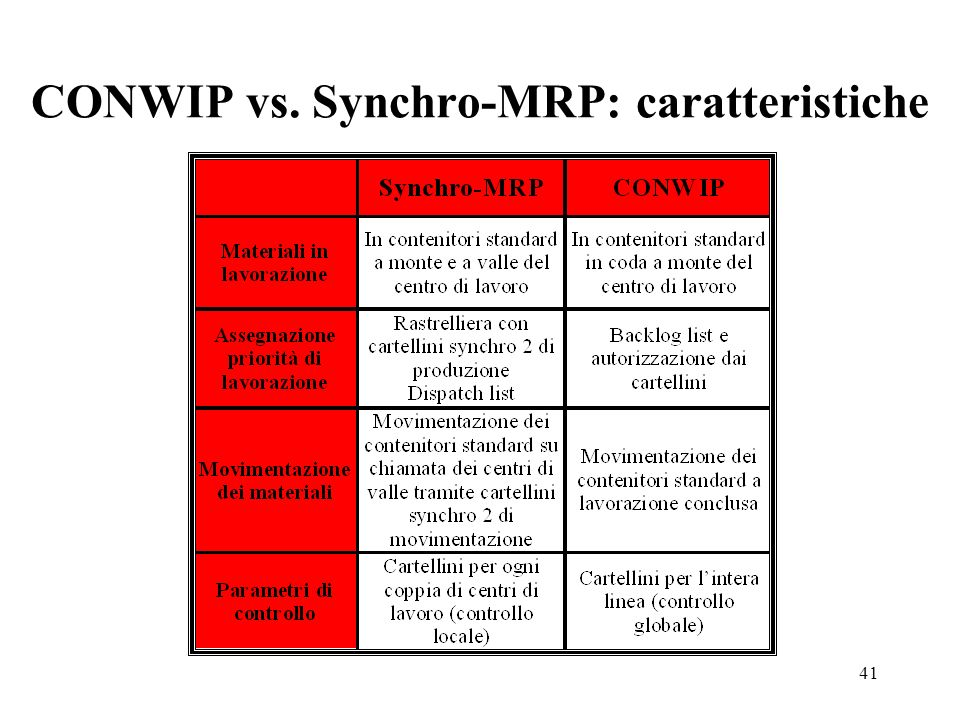 CONWIP vs. Synchro-MRP: caratteristiche