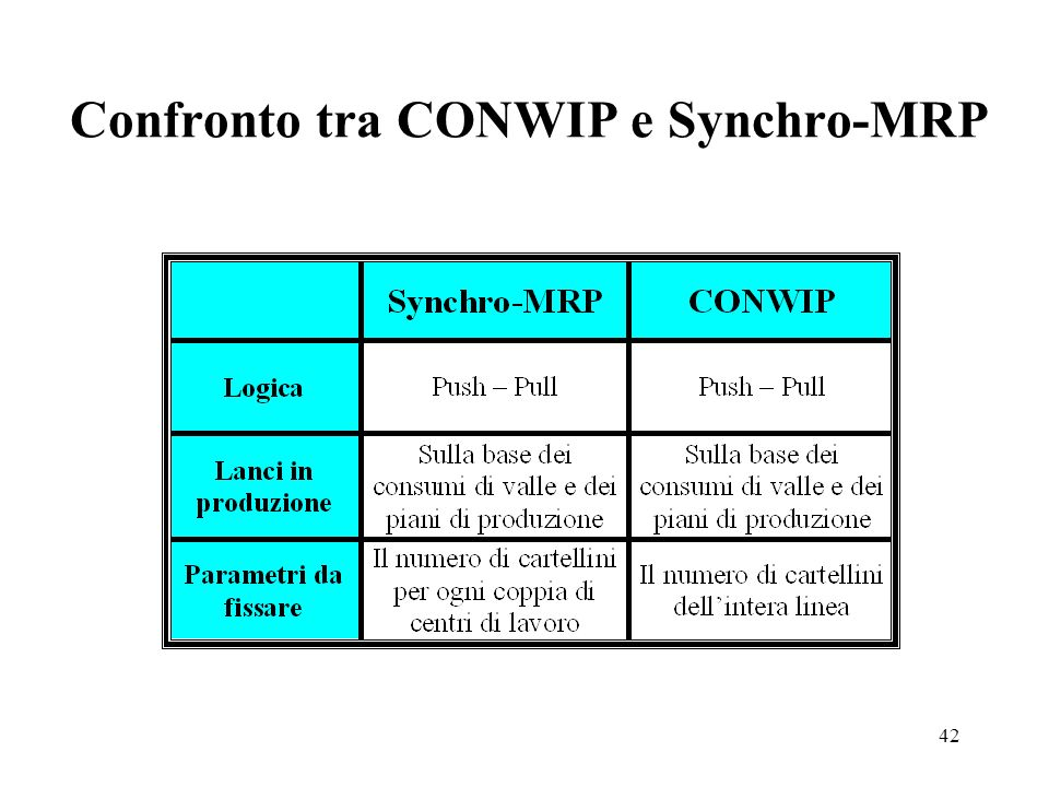 Confronto tra CONWIP e Synchro-MRP
