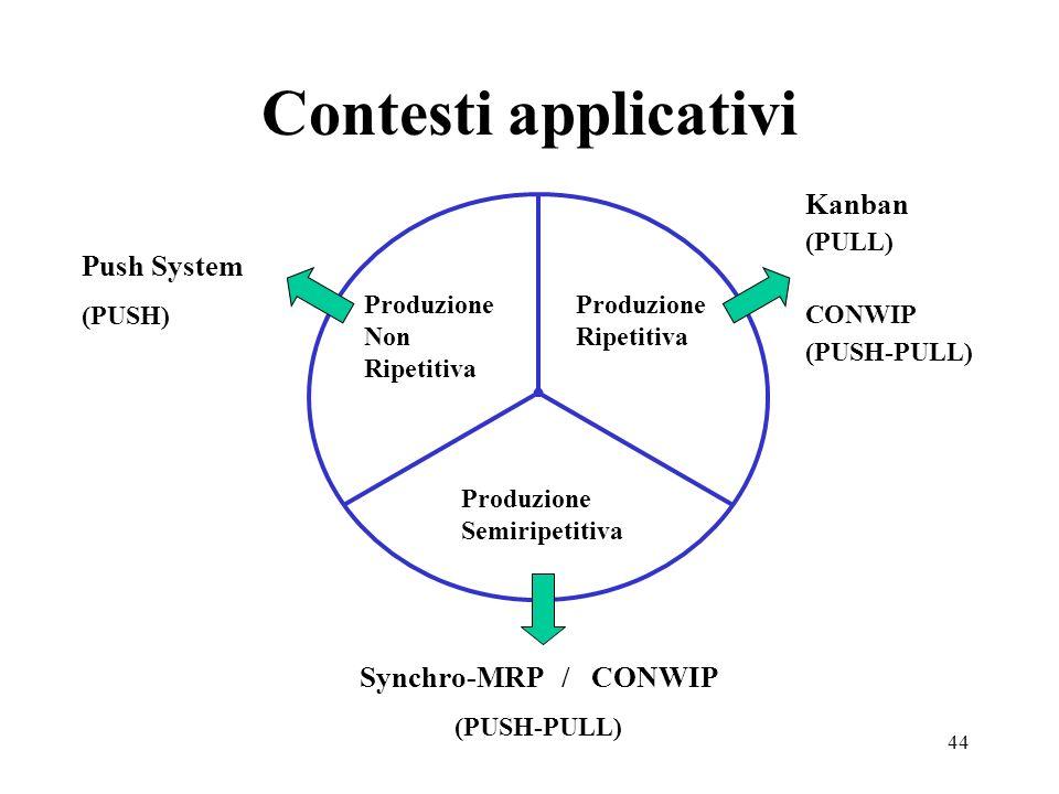 Contesti applicativi Kanban Push System Synchro-MRP / CONWIP (PULL)