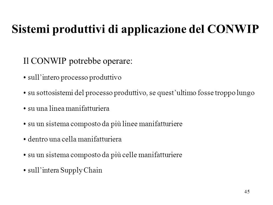 Sistemi produttivi di applicazione del CONWIP