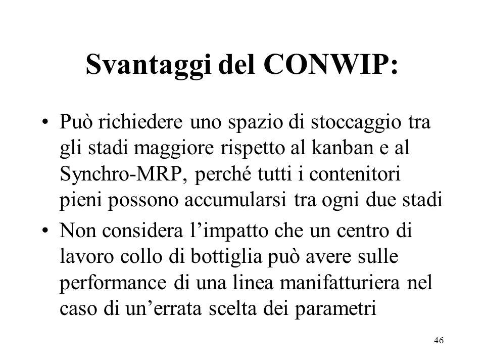 Svantaggi del CONWIP:
