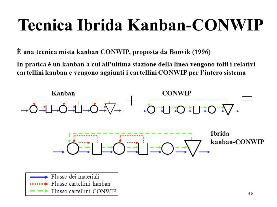 Tecnica Ibrida Kanban-CONWIP