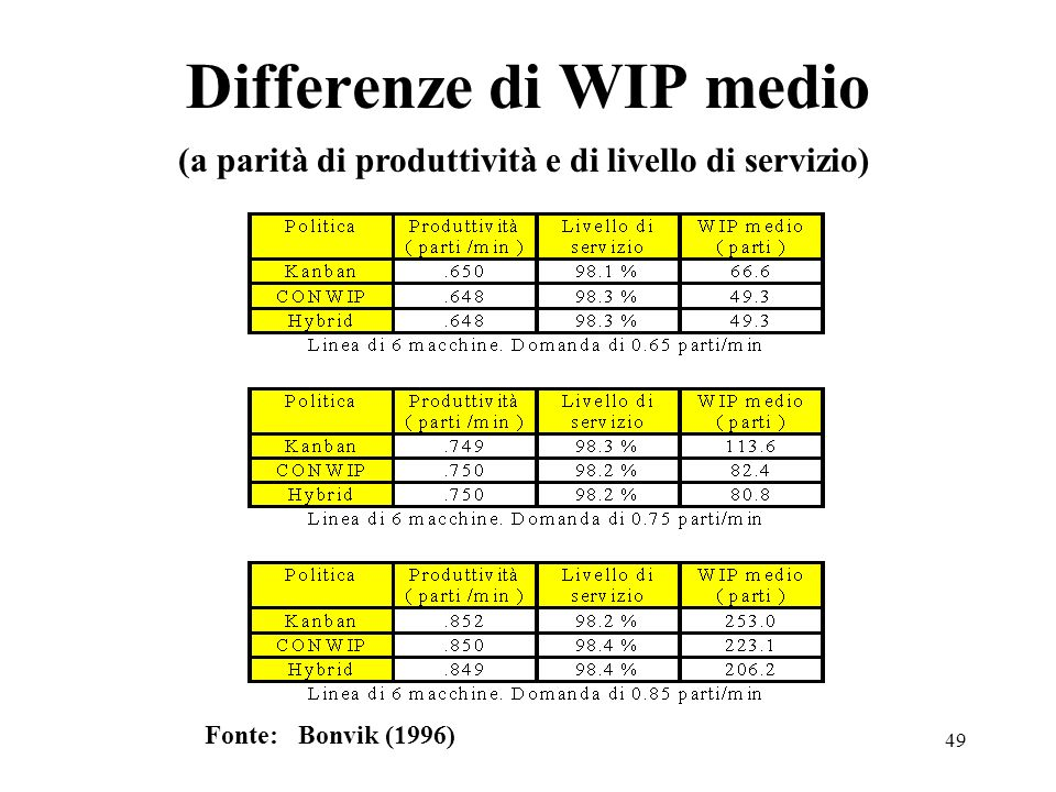 Differenze di WIP medio