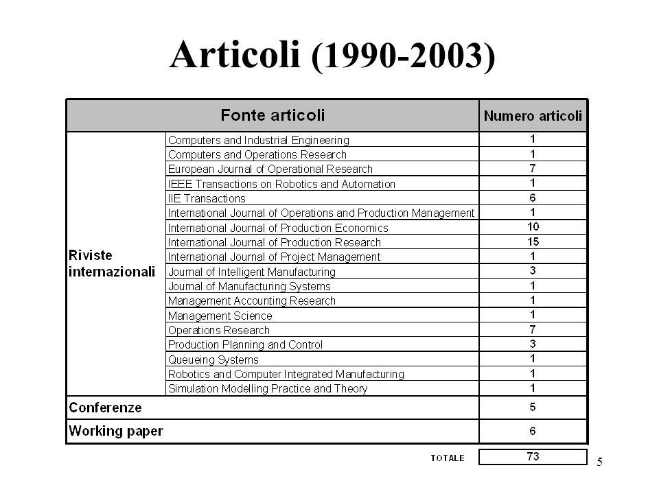 Articoli (1990-2003)