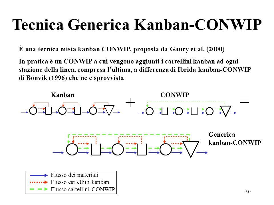 Tecnica Generica Kanban-CONWIP