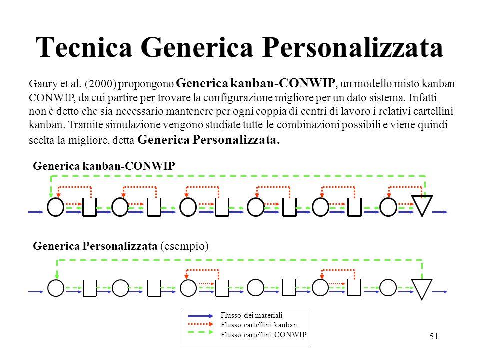 Tecnica Generica Personalizzata