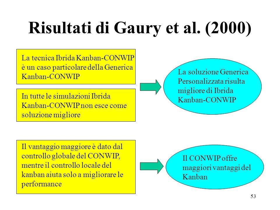 Risultati di Gaury et al. (2000)