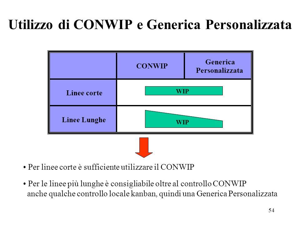 Utilizzo di CONWIP e Generica Personalizzata