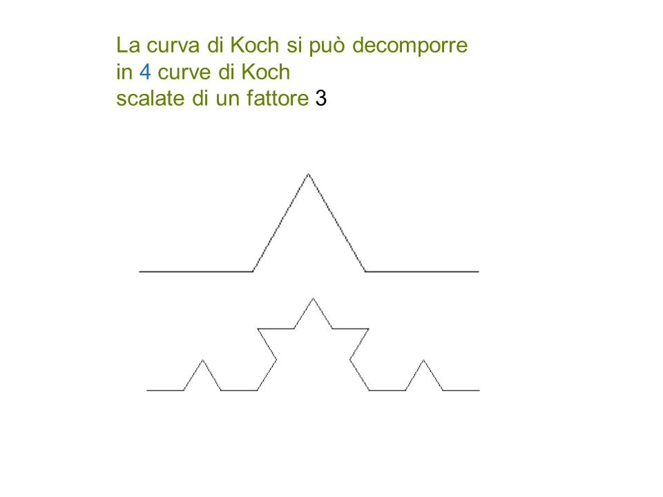 La curva di Koch si può decomporre