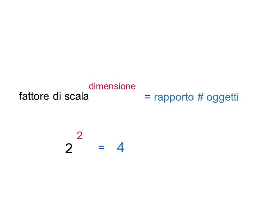 dimensione fattore di scala = rapporto # oggetti 2 2 4 =