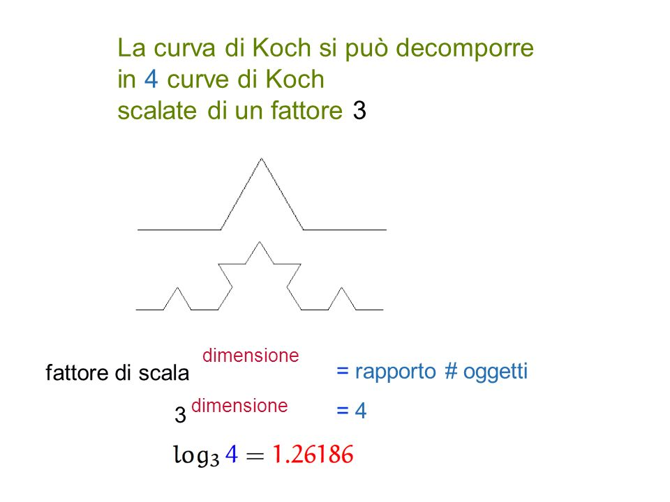 La curva di Koch si può decomporre in 4 curve di Koch