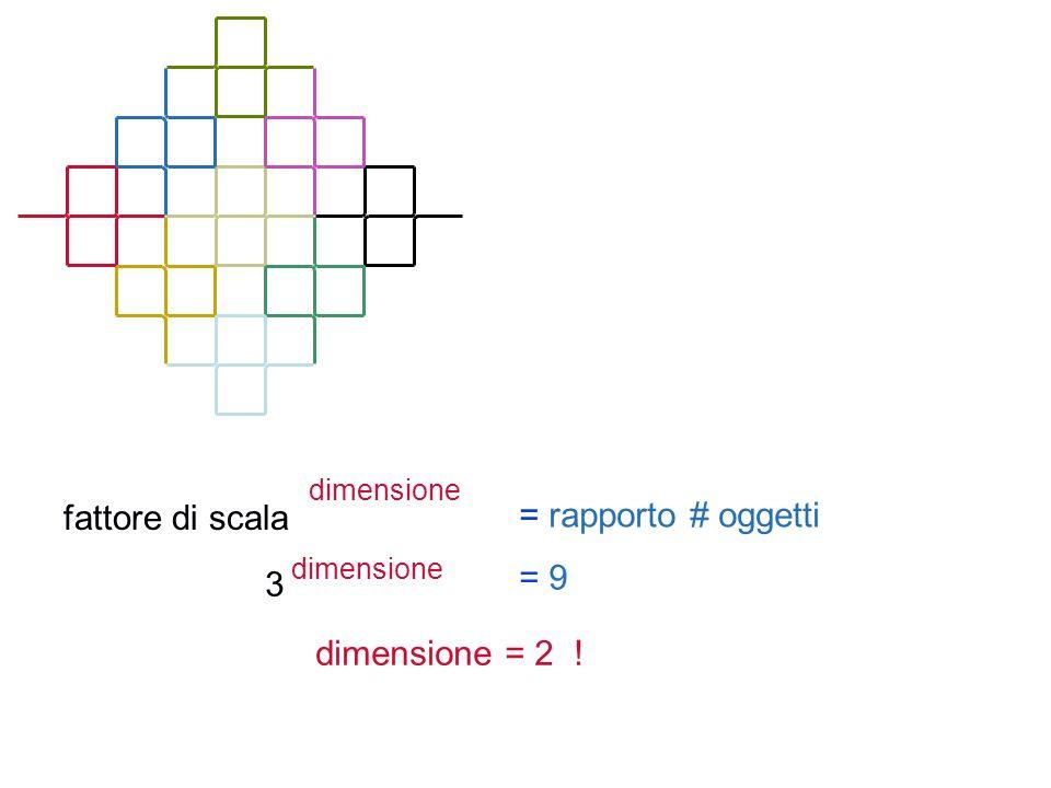 fattore di scala = rapporto # oggetti = 9 3 dimensione = 2 !