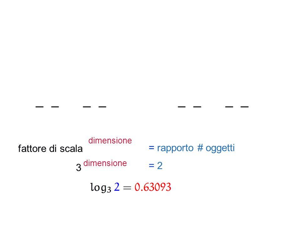 dimensione fattore di scala = rapporto # oggetti dimensione = 2 3