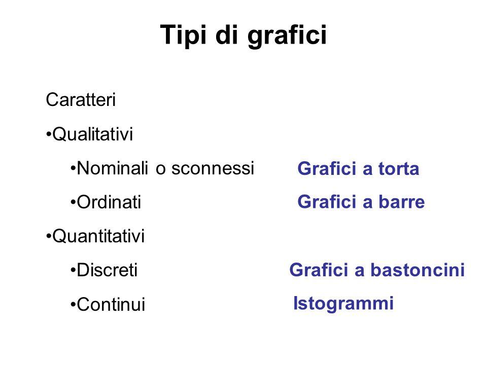 Tipi di grafici Caratteri Qualitativi Nominali o sconnessi Ordinati
