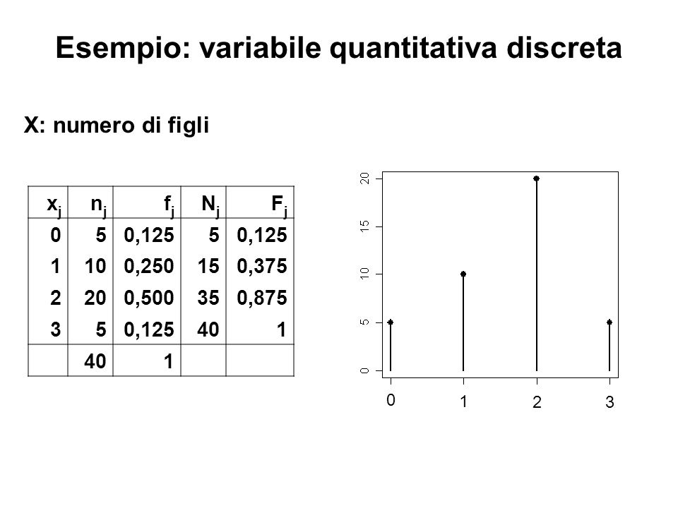 Esempio: variabile quantitativa discreta