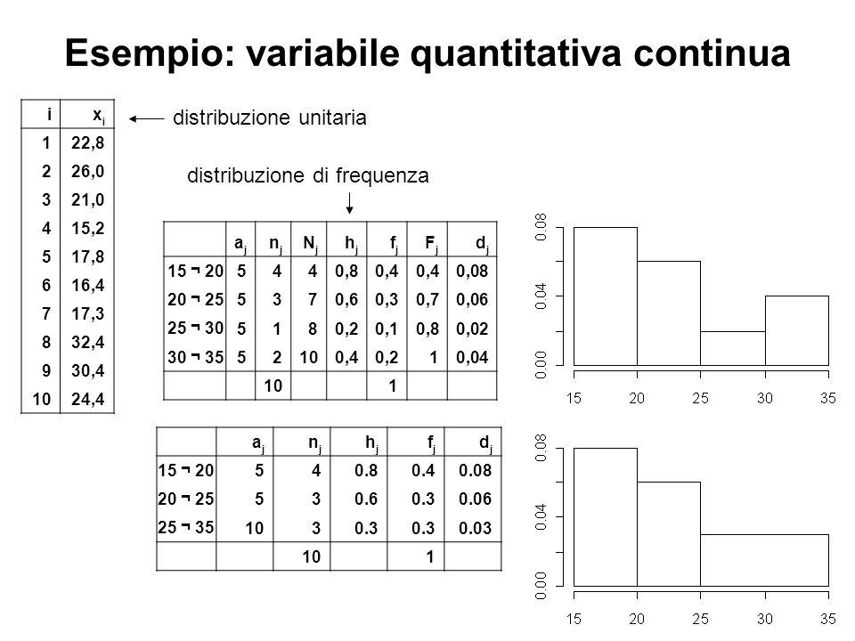 Esempio: variabile quantitativa continua