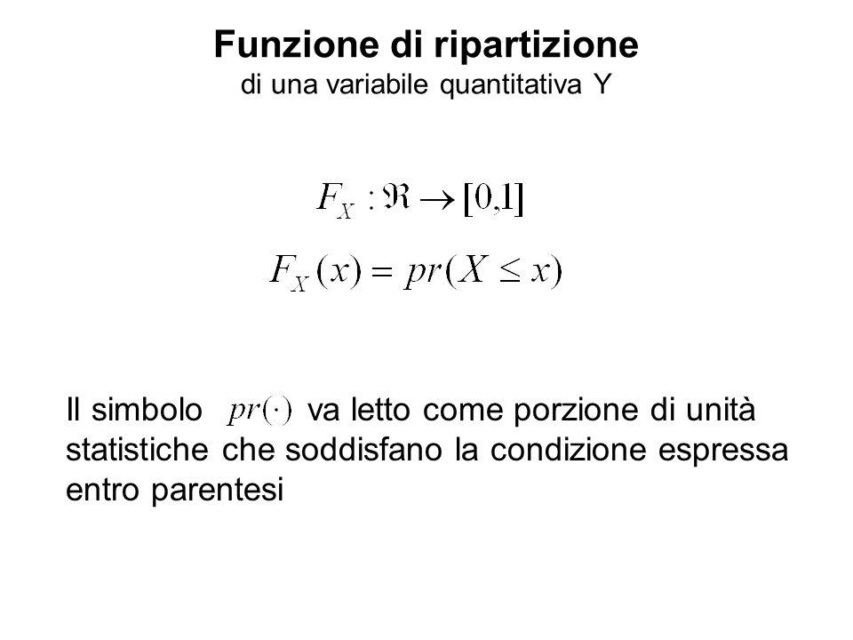 Funzione di ripartizione di una variabile quantitativa Y